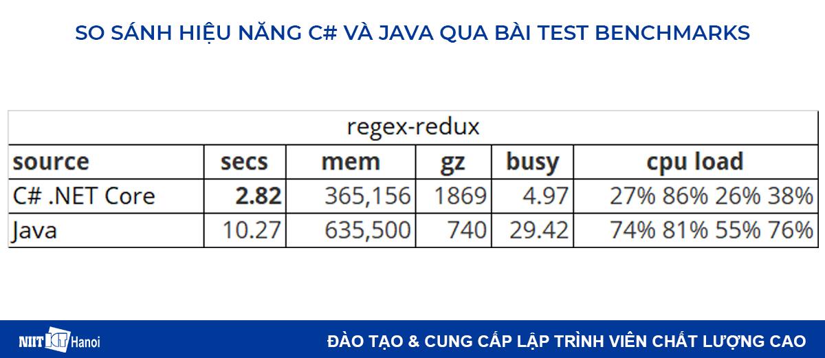 So sánh hiệu năng C# và Java: Regex-redux