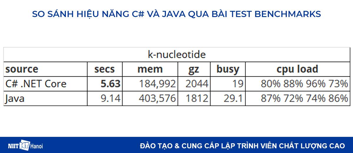 So sánh hiệu năng C# và Java: Bài test k-nucleotide