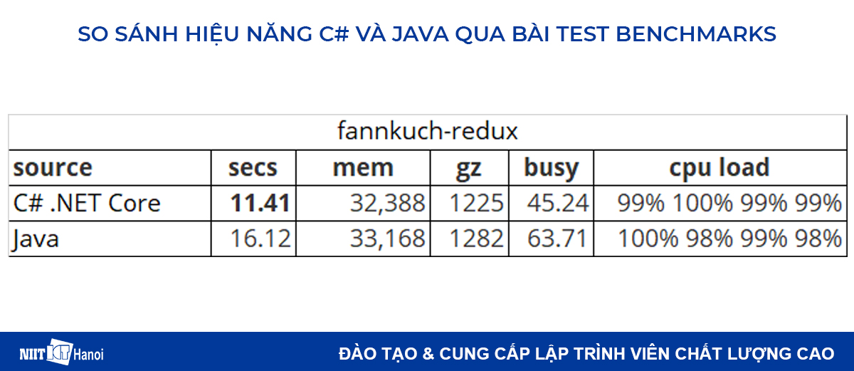 So sánh hiệu năng C# và Java: Bài test fannkuch-redux