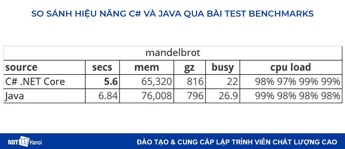 So sánh hiệu năng C# và Java: Bài test mandelbrot