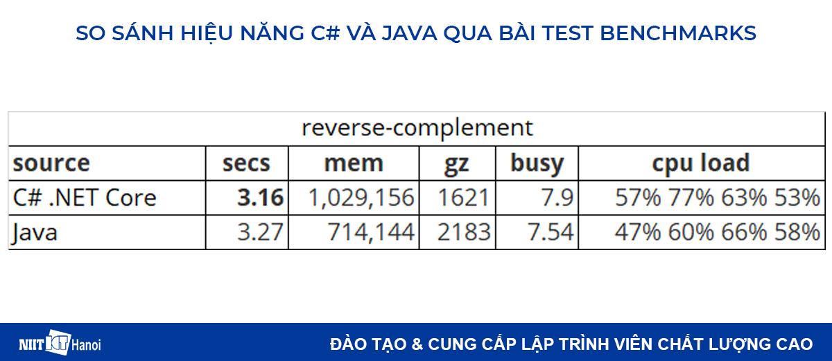 So sánh hiệu năng C# và Java: Bài test reverse-complement
