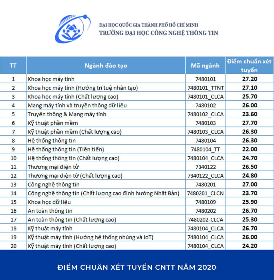 Điểm chuẩn công nghệ thông tin Đại học Công nghệ thông tin TP. HCM 2020