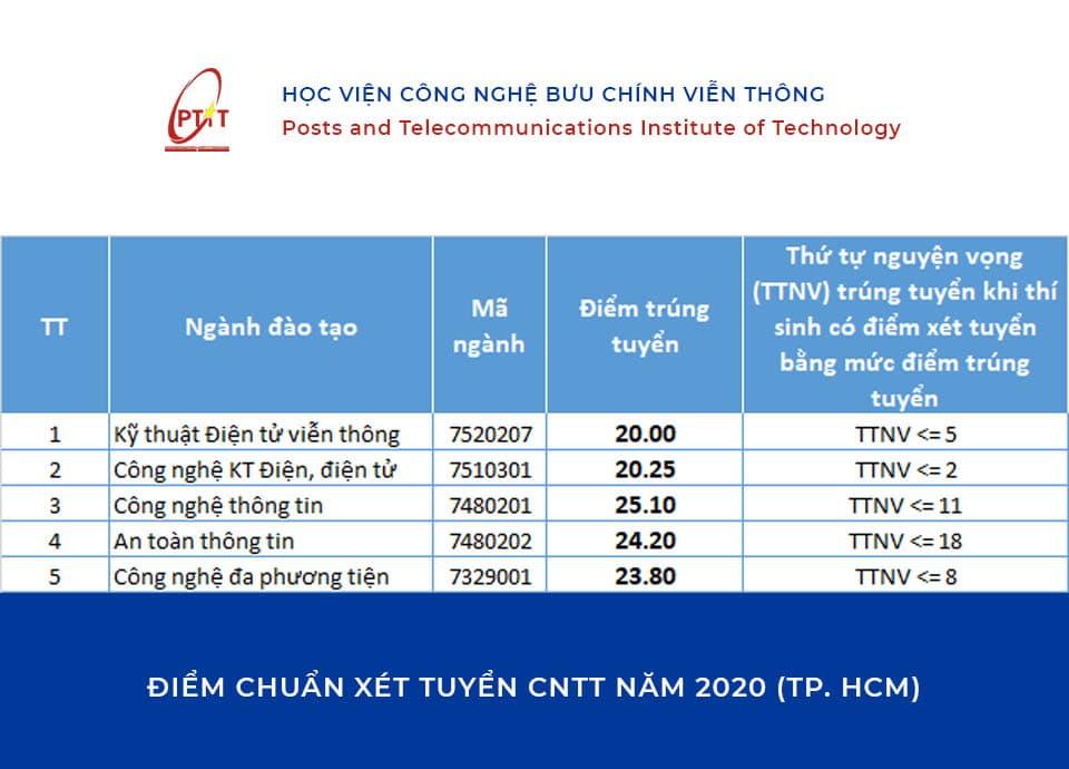 Điểm chuẩn Xét tuyển Học viện Bưu chính viễn thông TP. HCM năm 2020