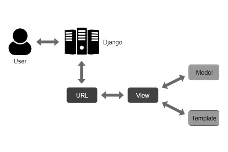 Mô hình MVT của Django