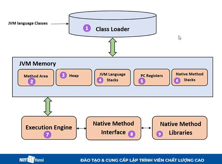 Hiểu ngay Máy ảo Java (JVM) và kiến trúc của Máy ảo Java